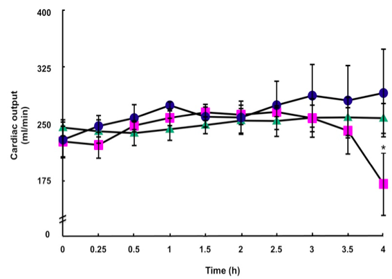 Tauroursodeoxycholic acid inhibits apoptosis associated with